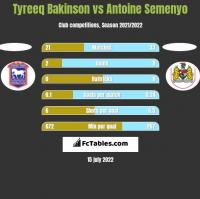 Tyreeq Bakinson vs Antoine Semenyo h2h player stats