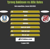 Tyreeq Bakinson vs Alfie Bates h2h player stats