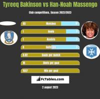Tyreeq Bakinson vs Han-Noah Massengo h2h player stats