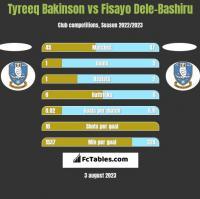 Tyreeq Bakinson vs Fisayo Dele-Bashiru h2h player stats