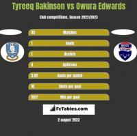 Tyreeq Bakinson vs Owura Edwards h2h player stats