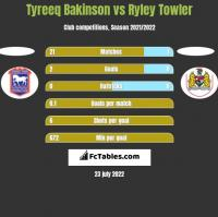 Tyreeq Bakinson vs Ryley Towler h2h player stats