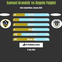 Samuel Grandsir vs Angelo Fulgini h2h player stats