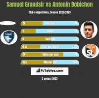 Samuel Grandsir vs Antonin Bobichon h2h player stats