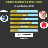 Samuel Grandsir vs Arber Zeneli h2h player stats