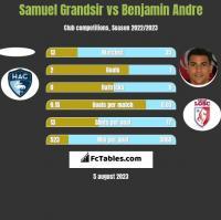 Samuel Grandsir vs Benjamin Andre h2h player stats