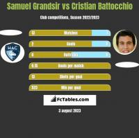 Samuel Grandsir vs Cristian Battocchio h2h player stats