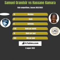 Samuel Grandsir vs Hassane Kamara h2h player stats
