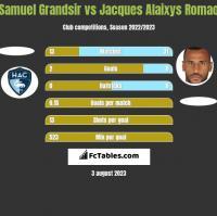 Samuel Grandsir vs Jacques Alaixys Romao h2h player stats