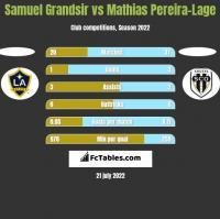 Samuel Grandsir vs Mathias Pereira-Lage h2h player stats