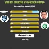 Samuel Grandsir vs Mathieu Cafaro h2h player stats