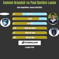Samuel Grandsir vs Paul Bastien Lasne h2h player stats