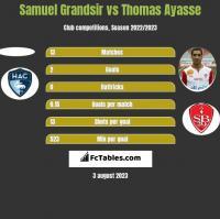 Samuel Grandsir vs Thomas Ayasse h2h player stats