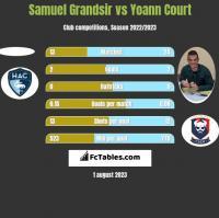 Samuel Grandsir vs Yoann Court h2h player stats