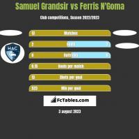 Samuel Grandsir vs Ferris N'Goma h2h player stats