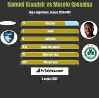 Samuel Grandsir vs Moreto Cassama h2h player stats