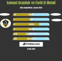 Samuel Grandsir vs Farid El Melali h2h player stats