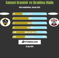 Samuel Grandsir vs Ibrahima Diallo h2h player stats