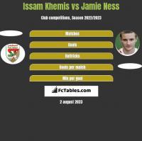 Issam Khemis vs Jamie Ness h2h player stats