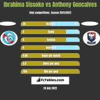 Ibrahima Sissoko vs Anthony Goncalves h2h player stats