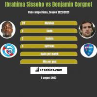 Ibrahima Sissoko vs Benjamin Corgnet h2h player stats