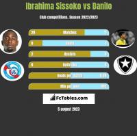 Ibrahima Sissoko vs Danilo h2h player stats