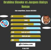 Ibrahima Sissoko vs Jacques Alaixys Romao h2h player stats