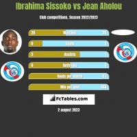 Ibrahima Sissoko vs Jean Aholou h2h player stats