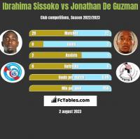 Ibrahima Sissoko vs Jonathan De Guzman h2h player stats
