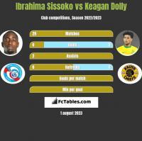 Ibrahima Sissoko vs Keagan Dolly h2h player stats