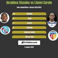 Ibrahima Sissoko vs Lionel Carole h2h player stats