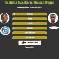 Ibrahima Sissoko vs Moussa Wague h2h player stats