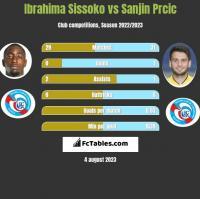 Ibrahima Sissoko vs Sanjin Prcic h2h player stats