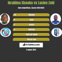 Ibrahima Sissoko vs Lucien Zohi h2h player stats