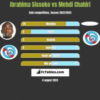 Ibrahima Sissoko vs Mehdi Chahiri h2h player stats