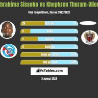 Ibrahima Sissoko vs Khephren Thuram-Ulien h2h player stats
