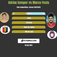 Adrian Semper vs Marco Festa h2h player stats