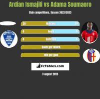 Ardian Ismajili vs Adama Soumaoro h2h player stats