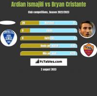 Ardian Ismajili vs Bryan Cristante h2h player stats