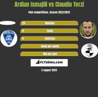 Ardian Ismajili vs Claudio Terzi h2h player stats