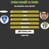 Ardian Ismajili vs Danilo h2h player stats