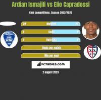 Ardian Ismajili vs Elio Capradossi h2h player stats