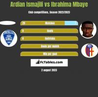 Ardian Ismajili vs Ibrahima Mbaye h2h player stats