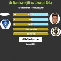 Ardian Ismajili vs Jacopo Sala h2h player stats