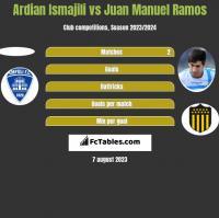 Ardian Ismajili vs Juan Manuel Ramos h2h player stats