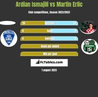 Ardian Ismajili vs Martin Erlic h2h player stats