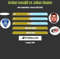 Ardian Ismajili vs Julian Chabot h2h player stats