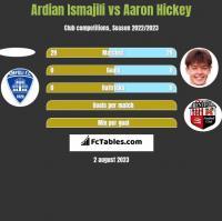 Ardian Ismajili vs Aaron Hickey h2h player stats