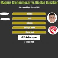 Magnus Breitenmoser vs Nicolas Hunziker h2h player stats