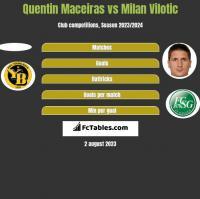 Quentin Maceiras vs Milan Vilotic h2h player stats
